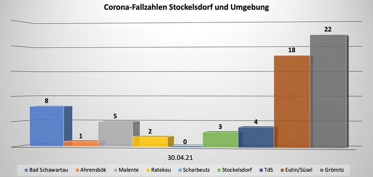 Corona-Fallzahlen Stockelsdorf 30.04
